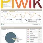Piwik-Nutzung im brain-GeoCMS