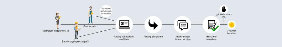 Bauantrag Online Grafik